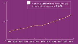 Employsure-minimum-wage-snapshot-infographic