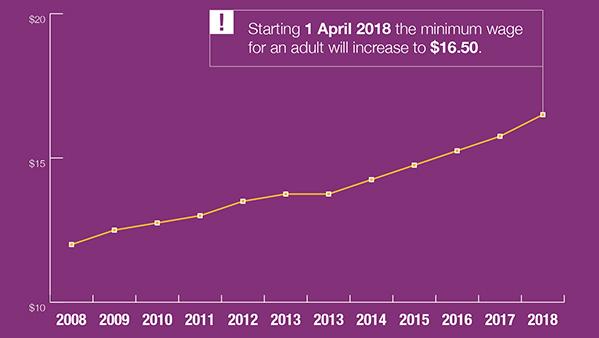 A snapshot of New Zealand's Minimum Wage.